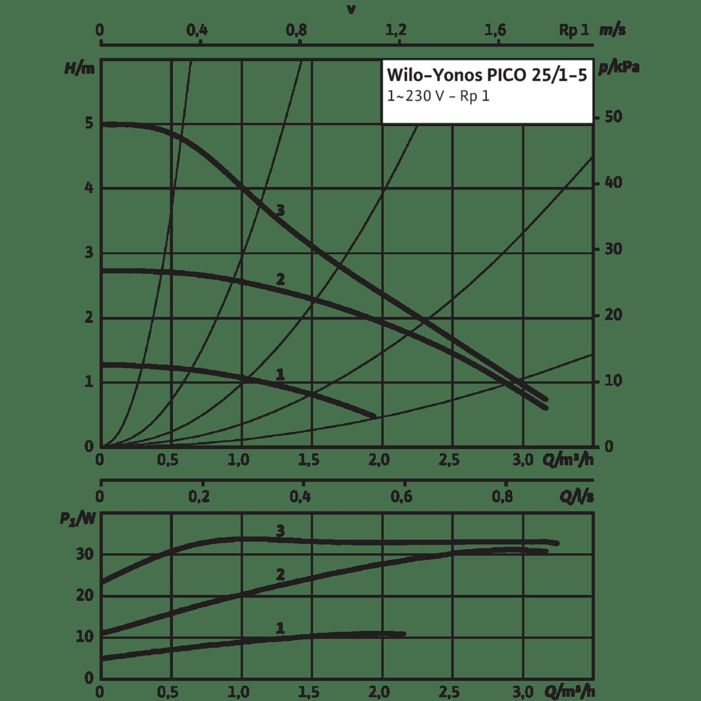 Циркуляционный насос Wilo Yonos PICO 25/1-5-130