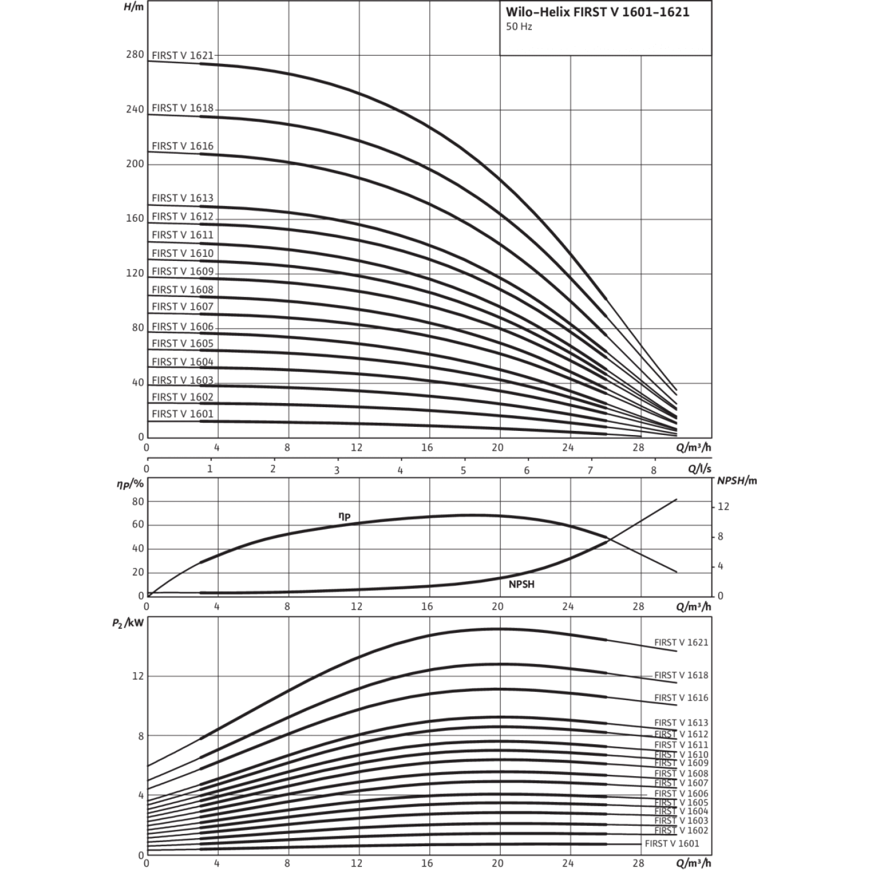 Вертикальный многоступенчатый насос Wilo Helix FIRST V 1604-5/16/E/S/