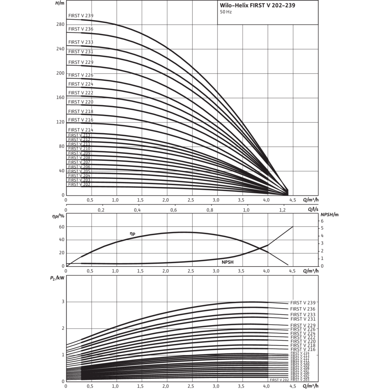 Вертикальный многоступенчатый насос Wilo Helix FIRST V 218-5/25/E/KS/