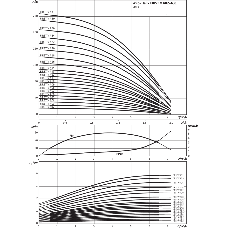 Вертикальный многоступенчатый насос Wilo Helix FIRST V 414-5/25/E/S/