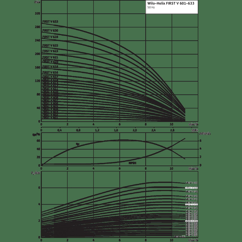Вертикальный многоступенчатый насос Wilo Helix FIRST V 603-5/25/E/S/