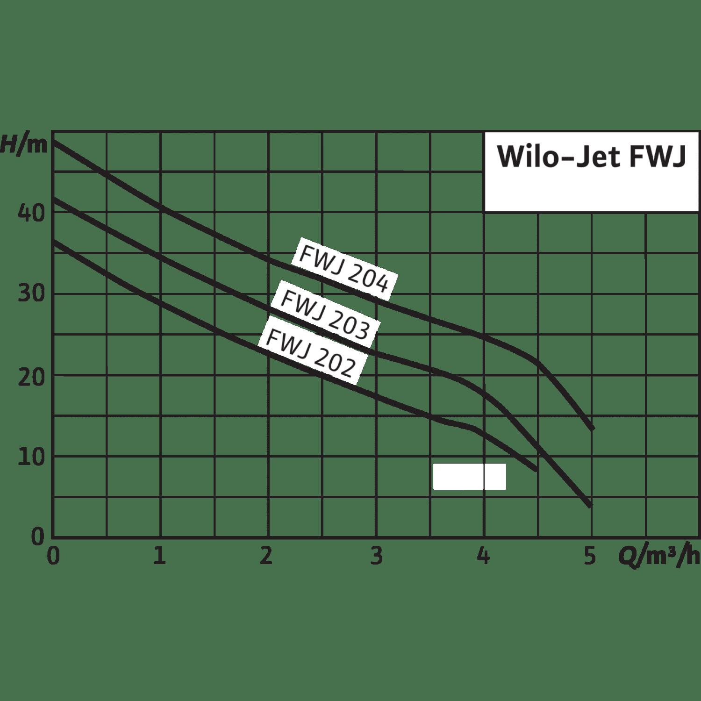 Насосная станция Wilo Jet FWJ 202