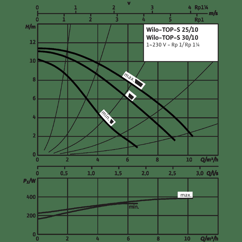 Циркуляционный насос Wilo TOP-S 30/10 (1~230 V, PN 10) (Уценка - У1)
