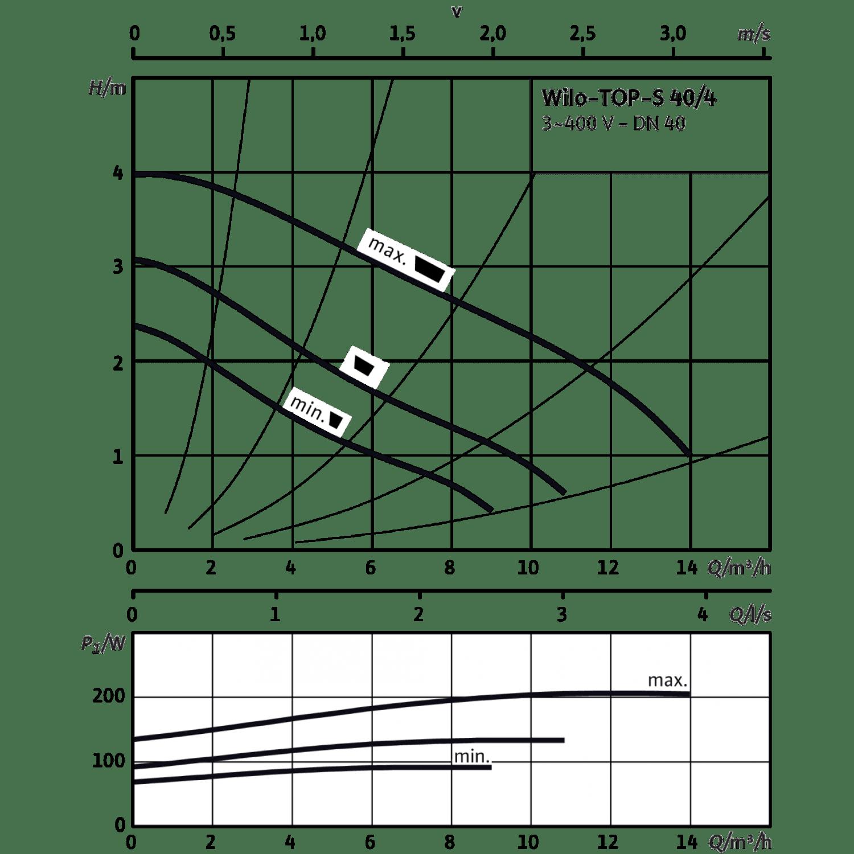 Циркуляционный насос Wilo TOP-S 40/4 (3~400/230 V, PN 6/10)