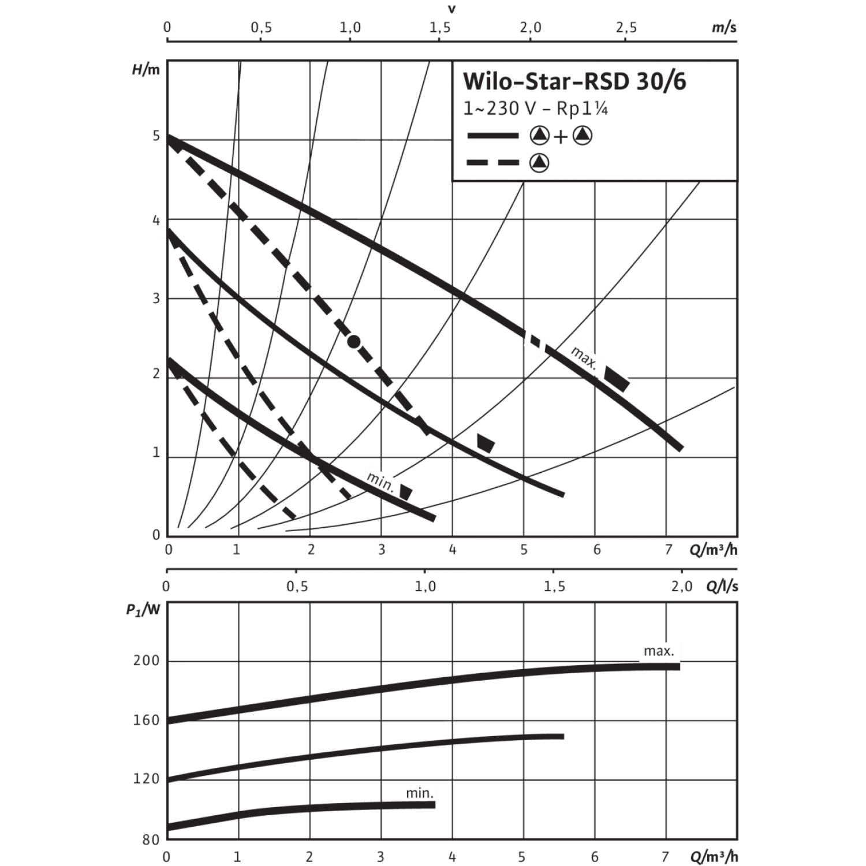 Циркуляционный насос Wilo Star-RSD 30/6