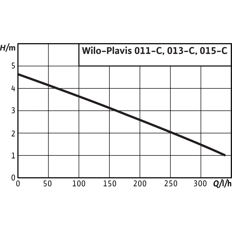 Автоматическая напорная установка для отвода конденсата Wilo Plavis 013-C