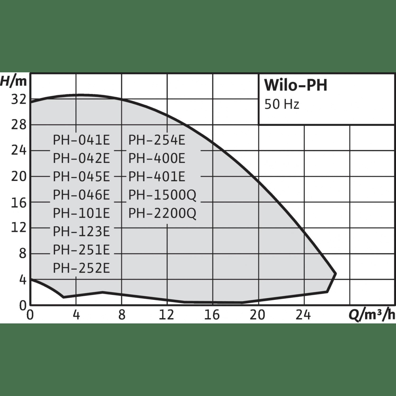 Одноступенчатый насос с сухим ротором в исполнении Inline Wilo PH 041E
