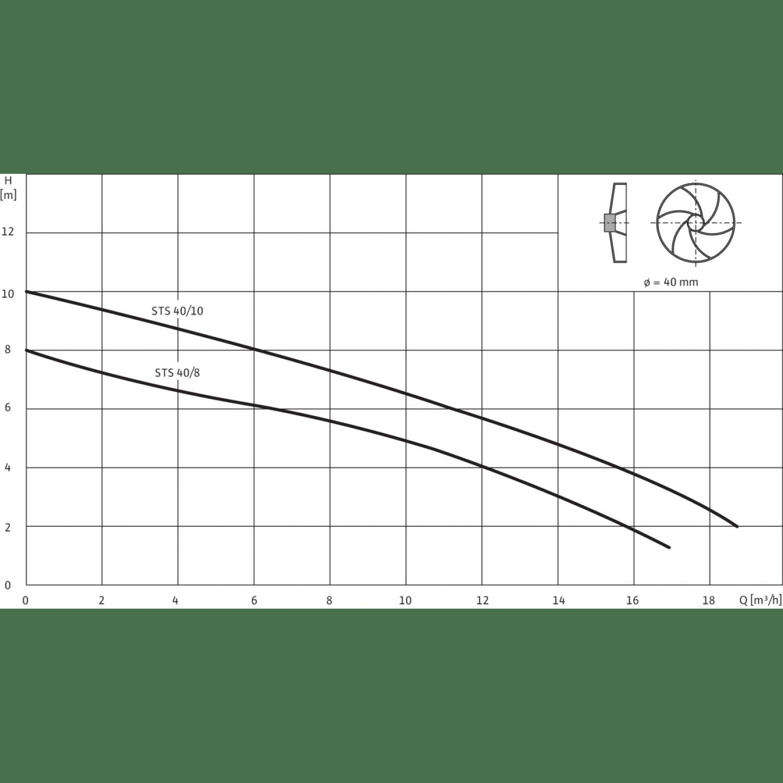 Погружной насос для сточных вод Wilo Drain STS 40/8 (3~400 В)