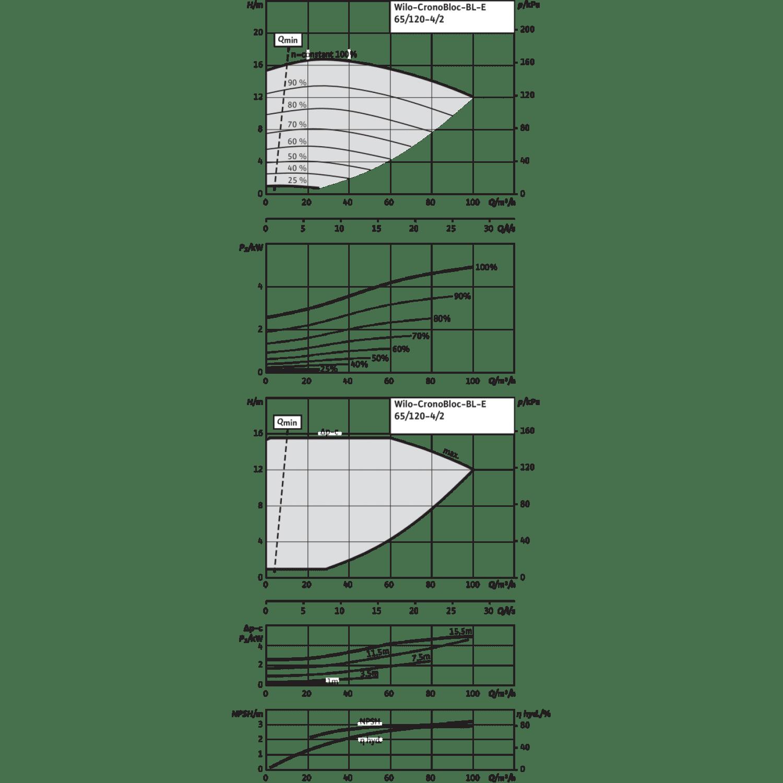 Блочный насос Wilo CronoBloc-BL-E 65/120-4/2-R1
