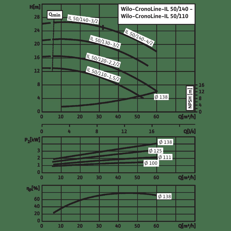 Циркуляционный насос с сухим ротором в исполнении Inline с фланцевым соединением Wilo CronoLine-IL 50/110-1,5/2