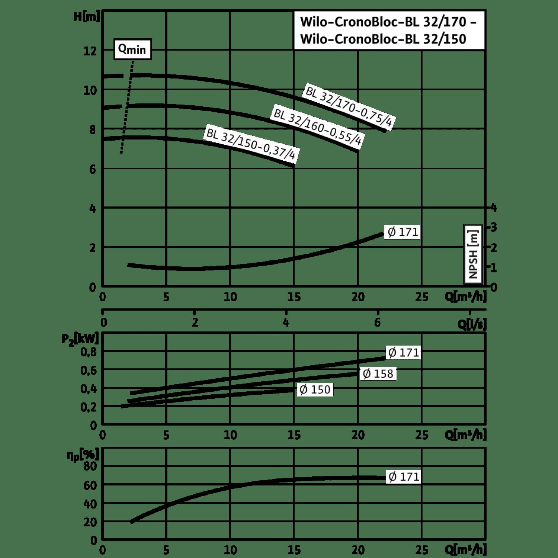 Блочный насос Wilo CronoBloc-BL 32/160-0,55/4