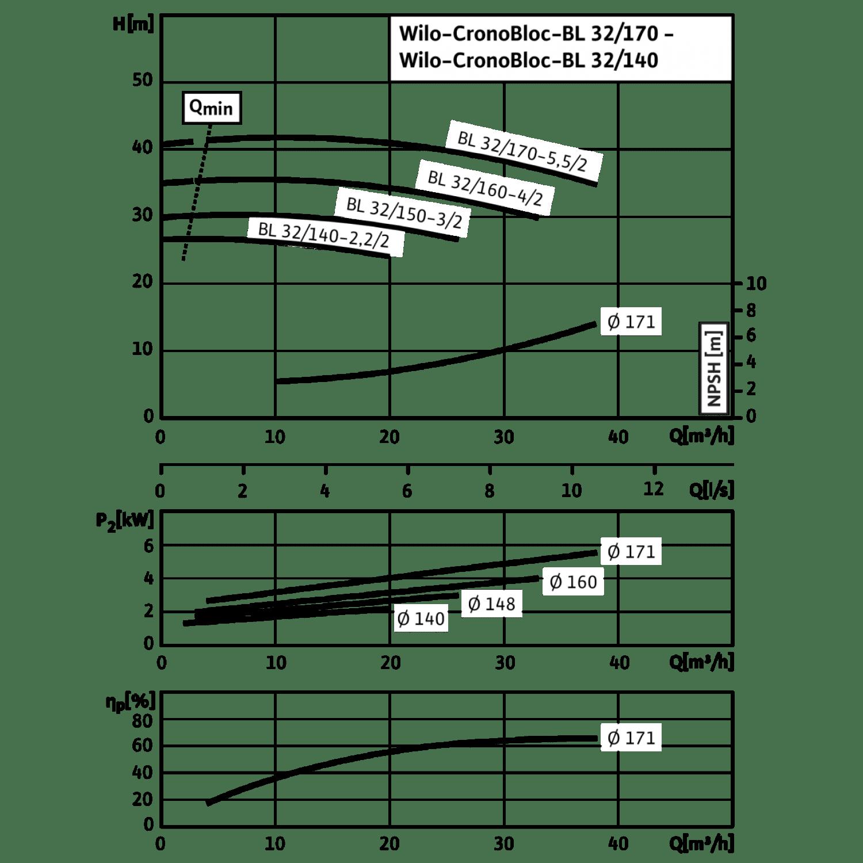 Блочный насос Wilo CronoBloc-BL 32/160-4/2