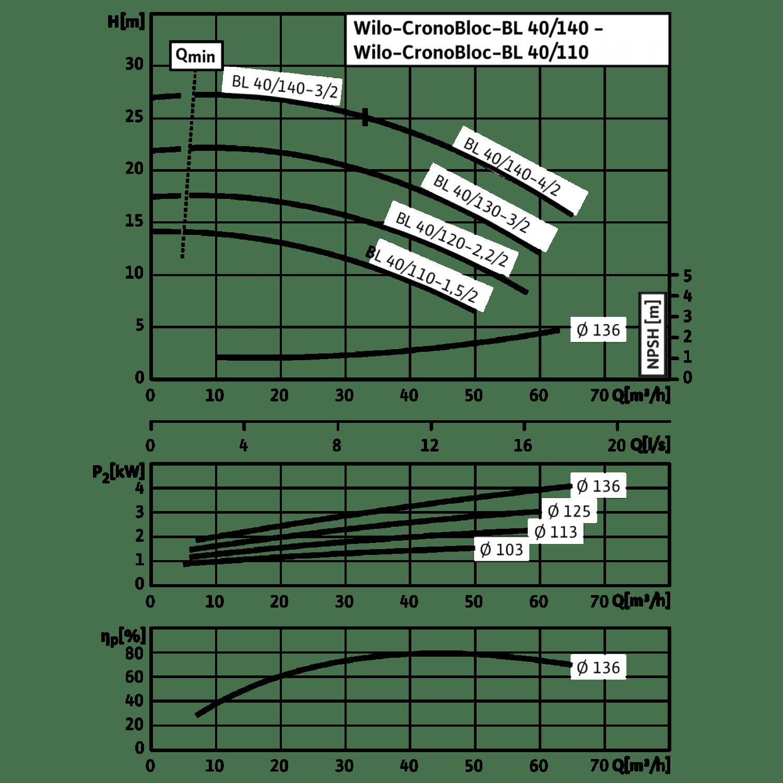 Блочный насос Wilo CronoBloc-BL 40/140-4/2