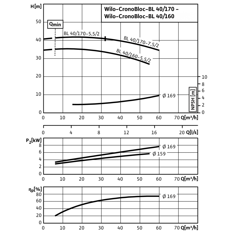Блочный насос Wilo CronoBloc-BL 40/160-5,5/2