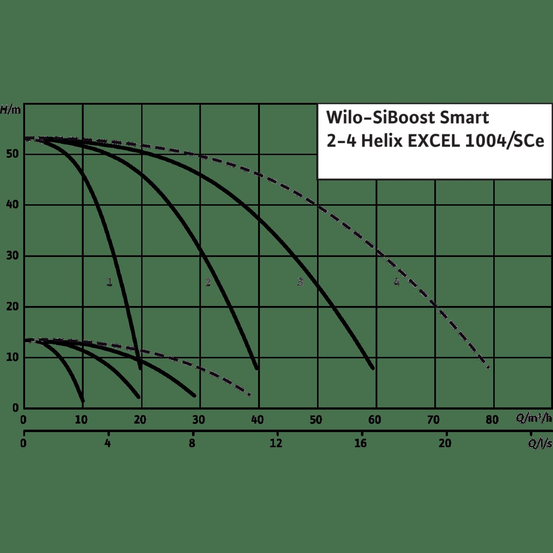 Насосная станция Wilo SiBoost Smart 3 Helix EXCEL 1004