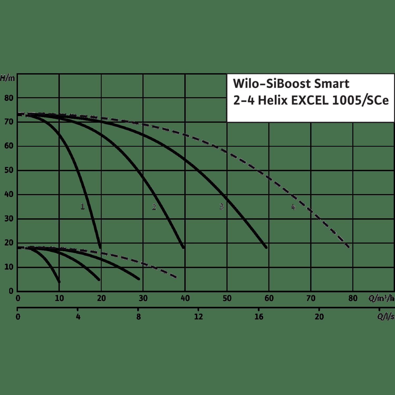 Насосная станция Wilo SiBoost Smart 3 Helix EXCEL 1005