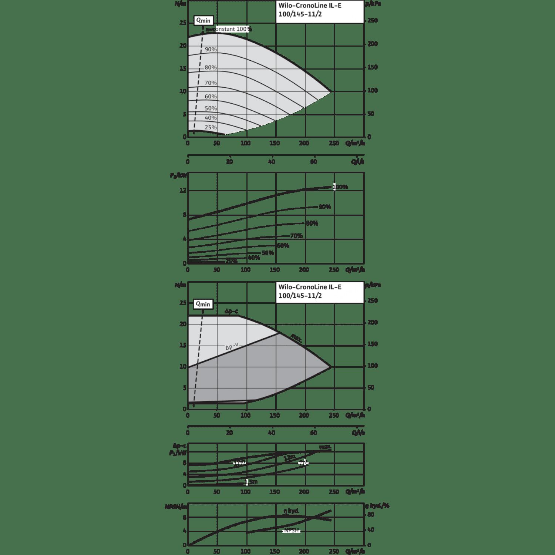 Циркуляционный насос с сухим ротором в исполнении Inline с фланцевым соединением Wilo CronoLine-IL-E 100/145-11/2