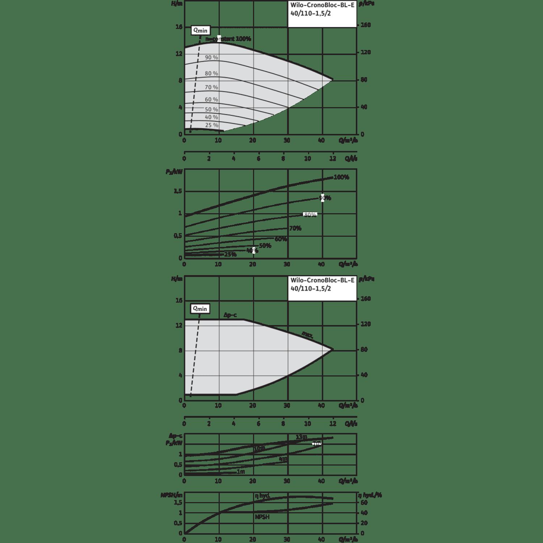 Блочный насос Wilo CronoBloc-BL-E 40/110-1,5/2-R1