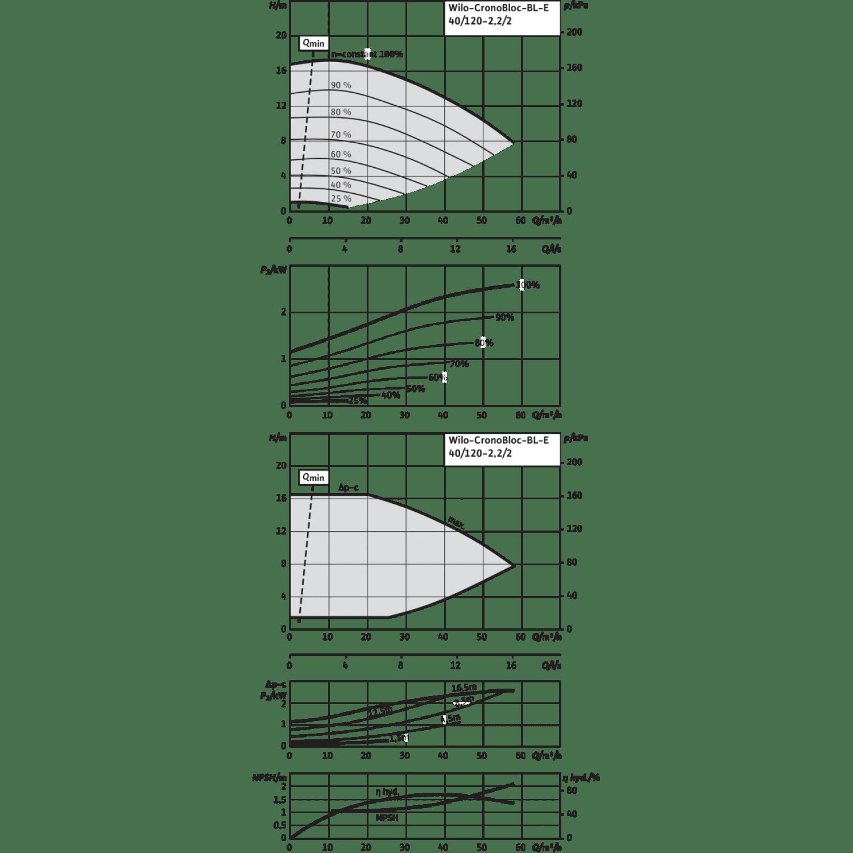 Блочный насос Wilo CronoBloc-BL-E 40/120-2,2/2-R1