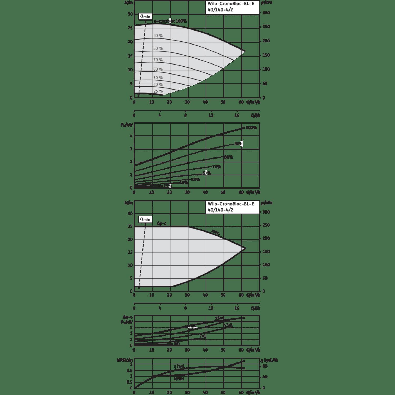 Блочный насос Wilo CronoBloc-BL-E 40/140-4/2-R1