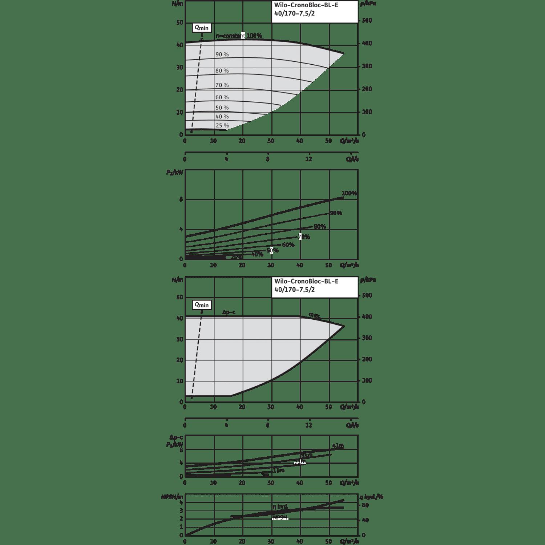 Блочный насос Wilo CronoBloc-BL-E 40/170-7,5/2-R1