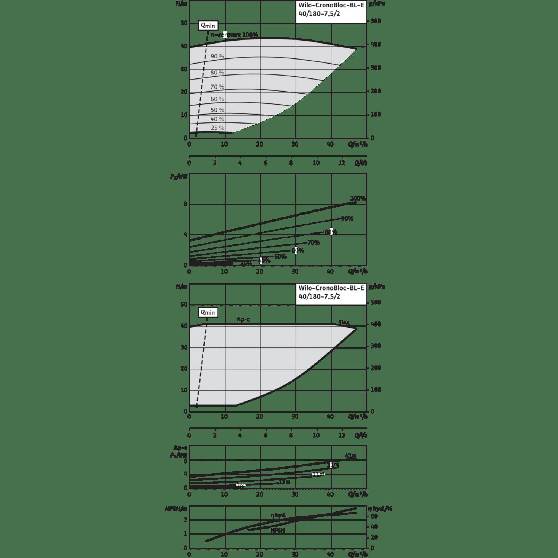 Блочный насос Wilo CronoBloc-BL-E 40/180-7,5/2-R1
