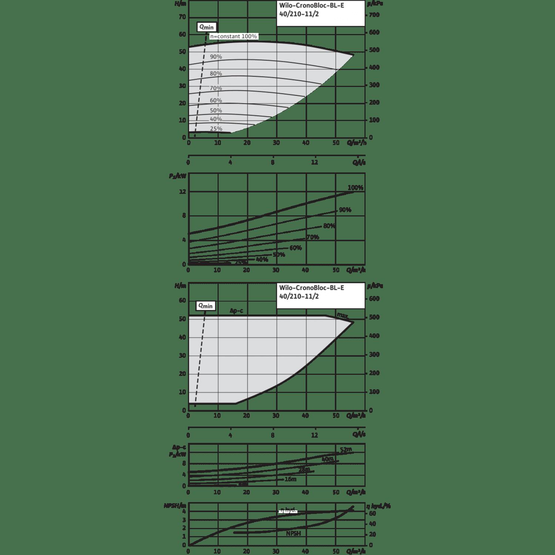 Блочный насос Wilo CronoBloc-BL-E 40/210-11/2-R1