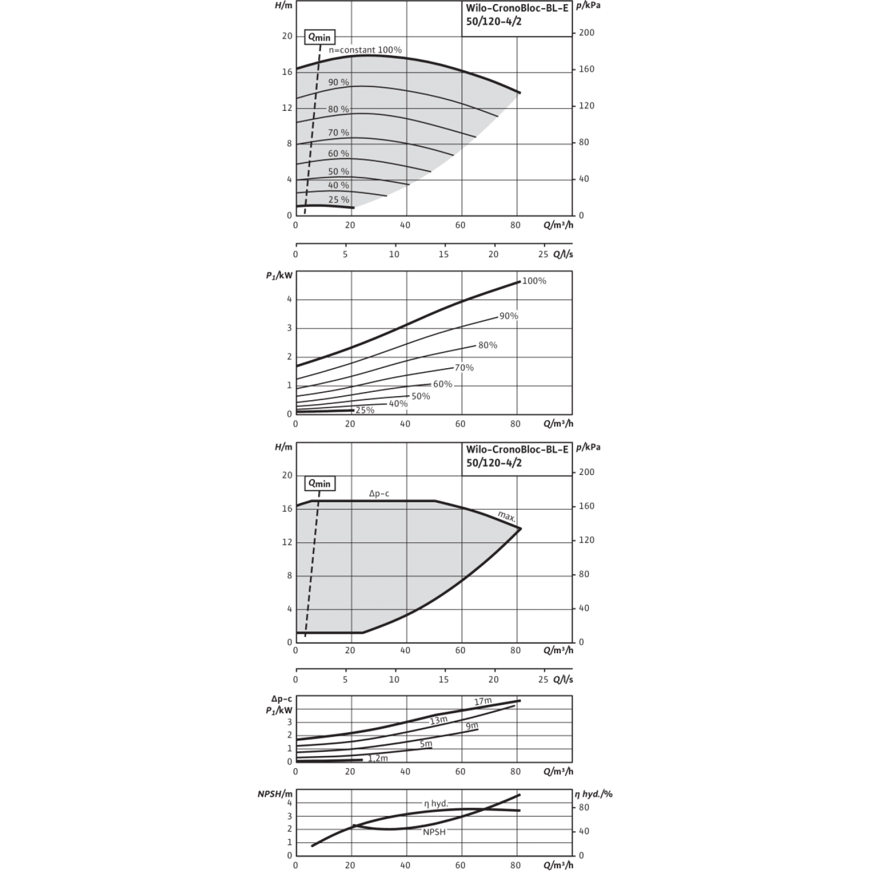 Блочный насос Wilo CronoBloc-BL-E 50/120-4/2-R1