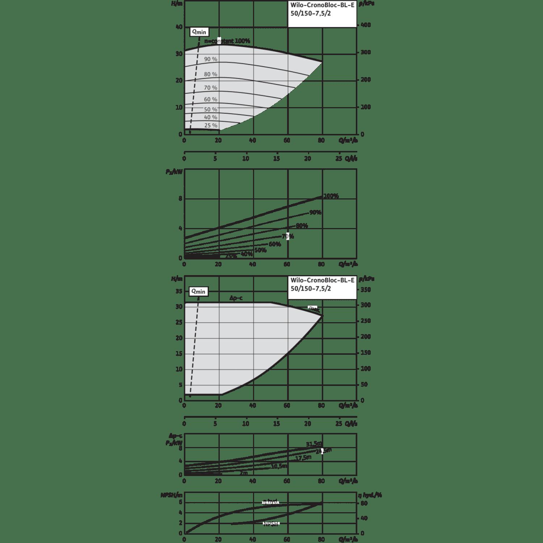 Блочный насос Wilo CronoBloc-BL-E 50/150-7,5/2-R1