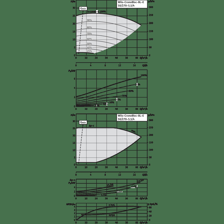 Блочный насос Wilo CronoBloc-BL-E 50/270-5,5/4-R1