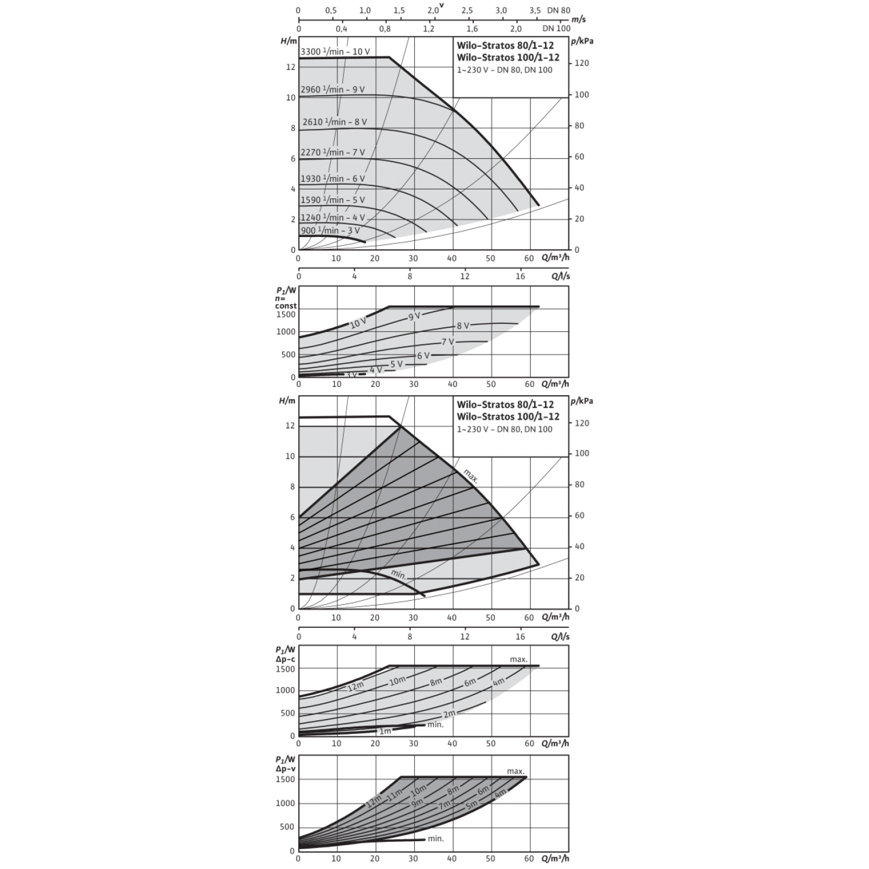 Циркуляционный насос Wilo Stratos 100/1-12 PN10