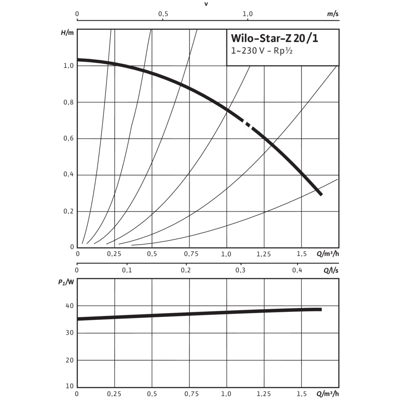 Циркуляционный насос Wilo Star-Z 20/1