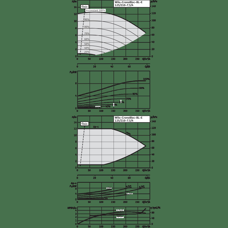 Блочный насос Wilo CronoBloc-BL-E 125/210-7,5/4-R1