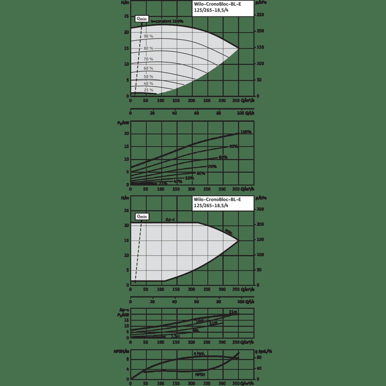 Блочный насос Wilo CronoBloc-BL-E 125/265-18,5/4-R1