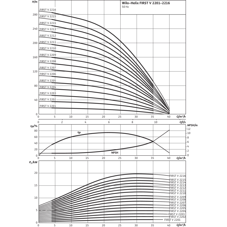Вертикальный многоступенчатый насос Wilo Helix FIRST V 2205-5/16/E/S/