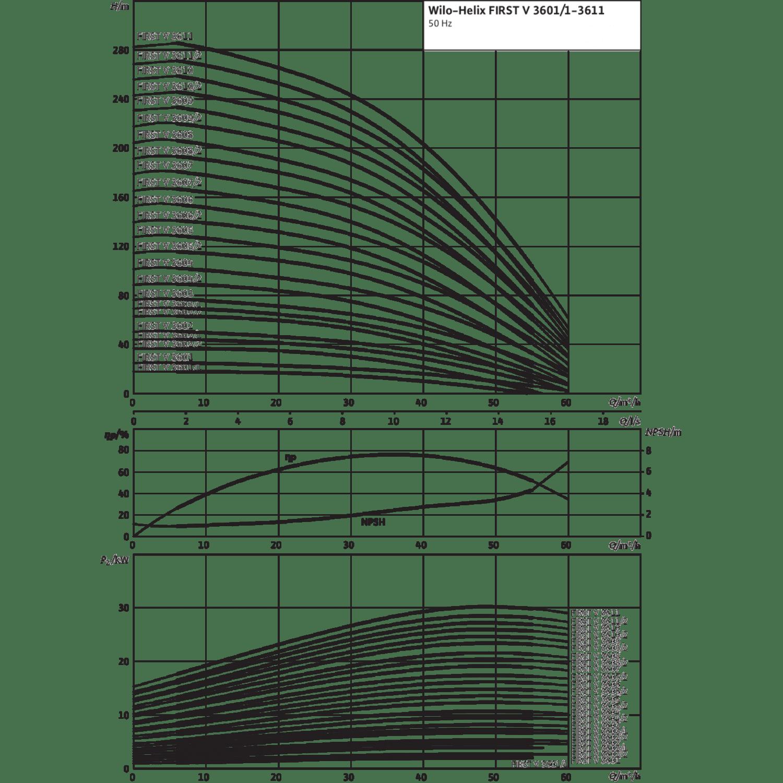 Вертикальный многоступенчатый насос Wilo Helix FIRST V 3602/1-5/16/E/S/