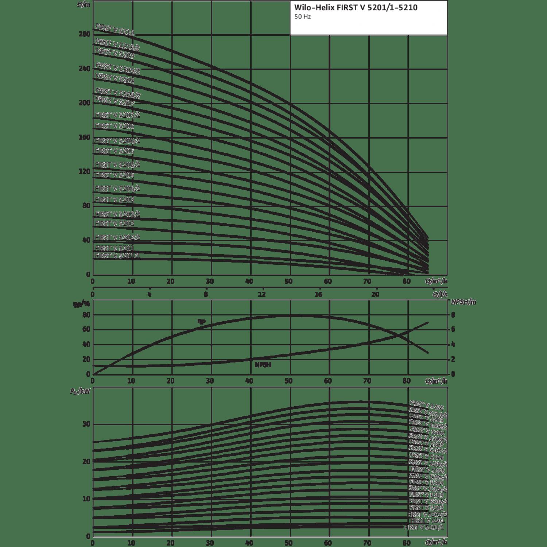 Вертикальный многоступенчатый насос Wilo Helix FIRST V 5201-5/16/E/S/