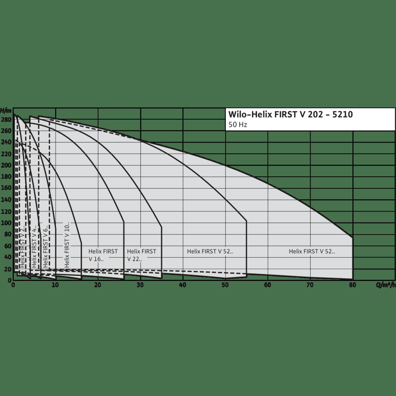 Вертикальный многоступенчатый насос Wilo Helix FIRST V 210-5/25/E/S/