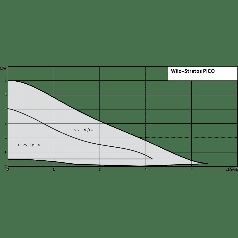 Циркуляционный насос Wilo Stratos PICO 25/1-4 У3
