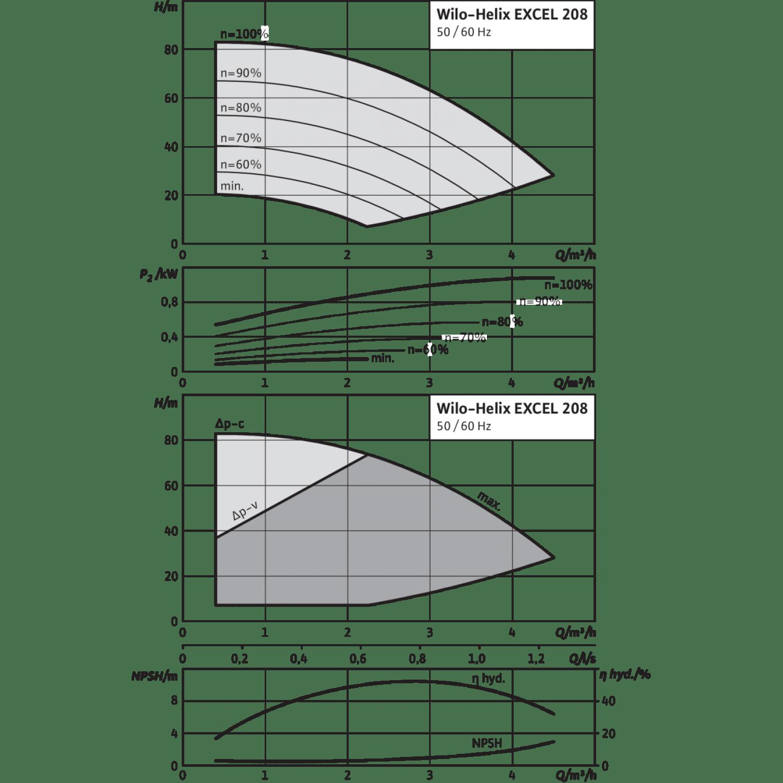 Вертикальный многоступенчатый насос Wilo Helix EXCEL 208-2/25/V/KS