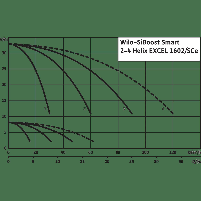 Насосная станция Wilo SiBoost Smart 2 Helix EXCEL 1602