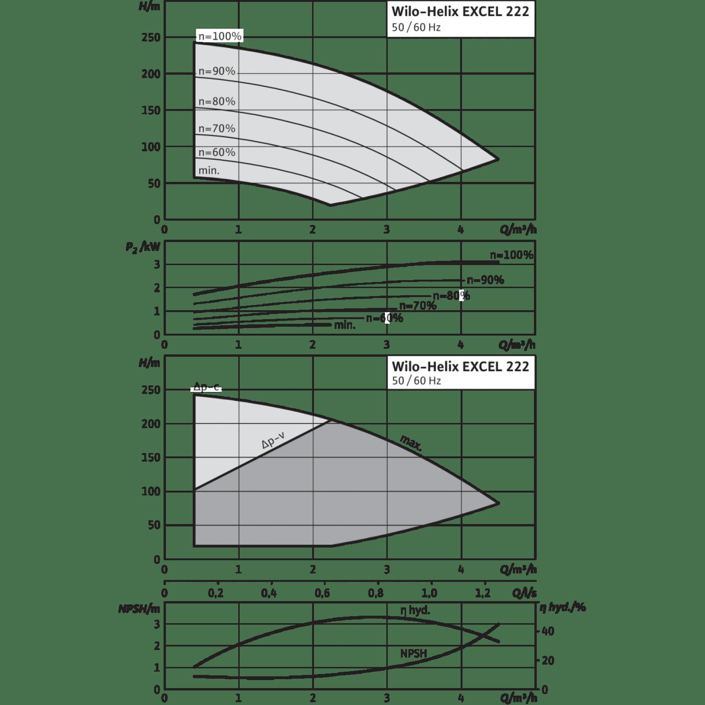 Вертикальный многоступенчатый насос Wilo Helix EXCEL 222-2/25/V/KS