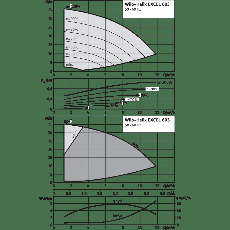 Вертикальный многоступенчатый насос Wilo Helix EXCEL 603-1/16/E/KS