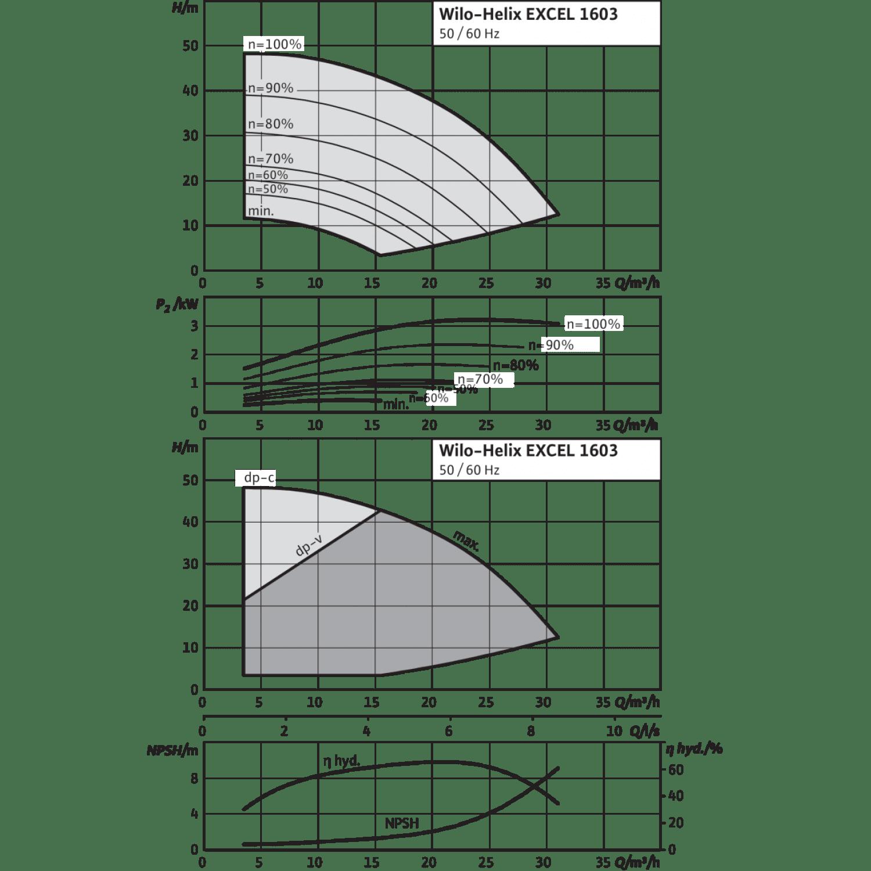 Вертикальный многоступенчатый насос Wilo Helix EXCEL 1603-1/16/E/KS