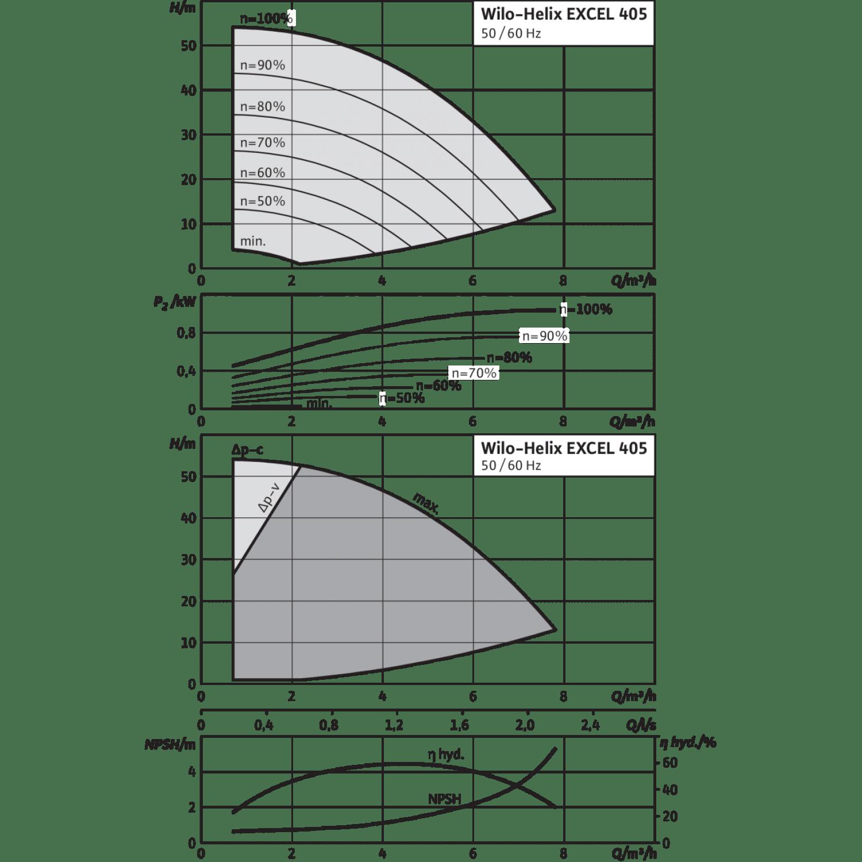 Вертикальный многоступенчатый насос Wilo Helix EXCEL 405-2/25/V/KS