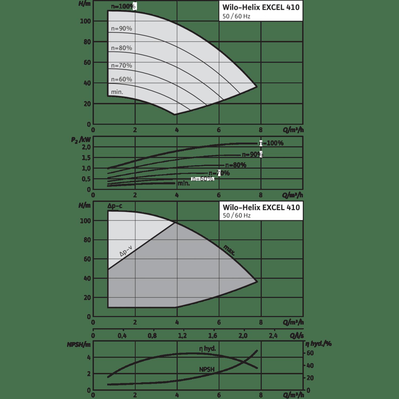 Вертикальный многоступенчатый насос Wilo Helix EXCEL 410-2/25/V/KS