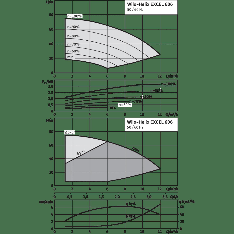 Вертикальный многоступенчатый насос Wilo Helix EXCEL 606-2/25/V/KS