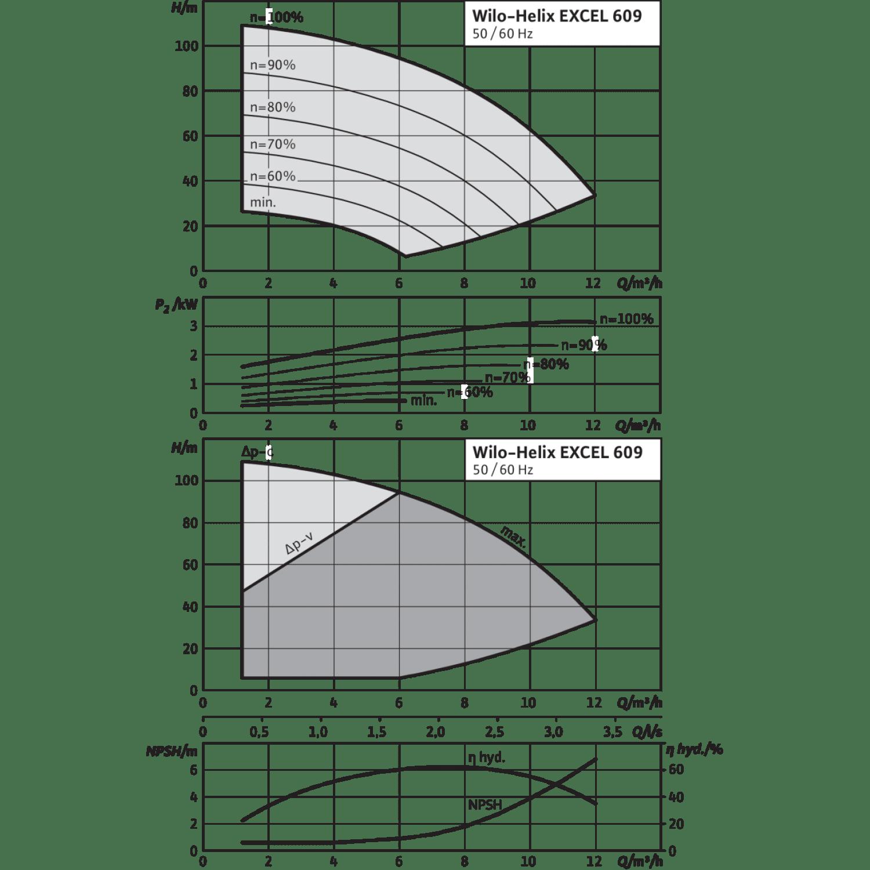 Вертикальный многоступенчатый насос Wilo Helix EXCEL 609-1/16/E/KS