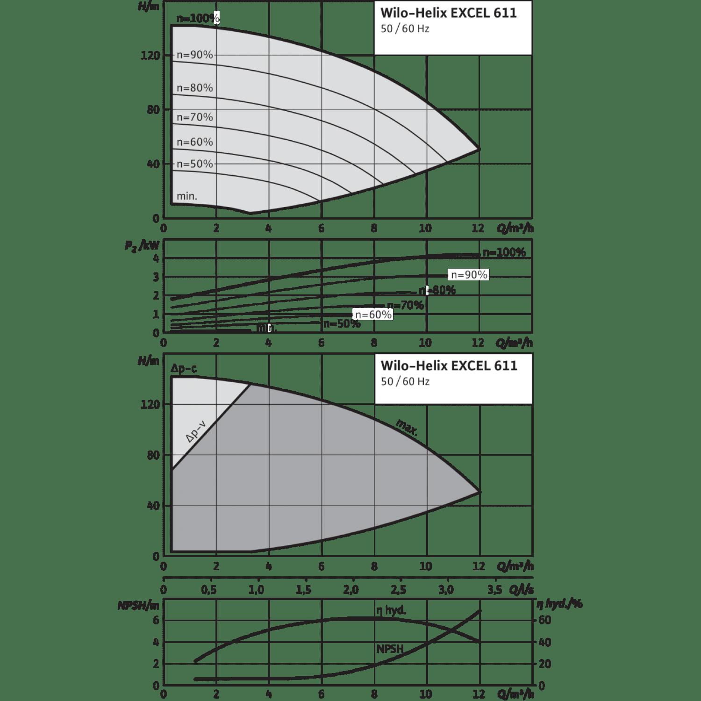 Вертикальный многоступенчатый насос Wilo Helix EXCEL 611-2/25/V/KS