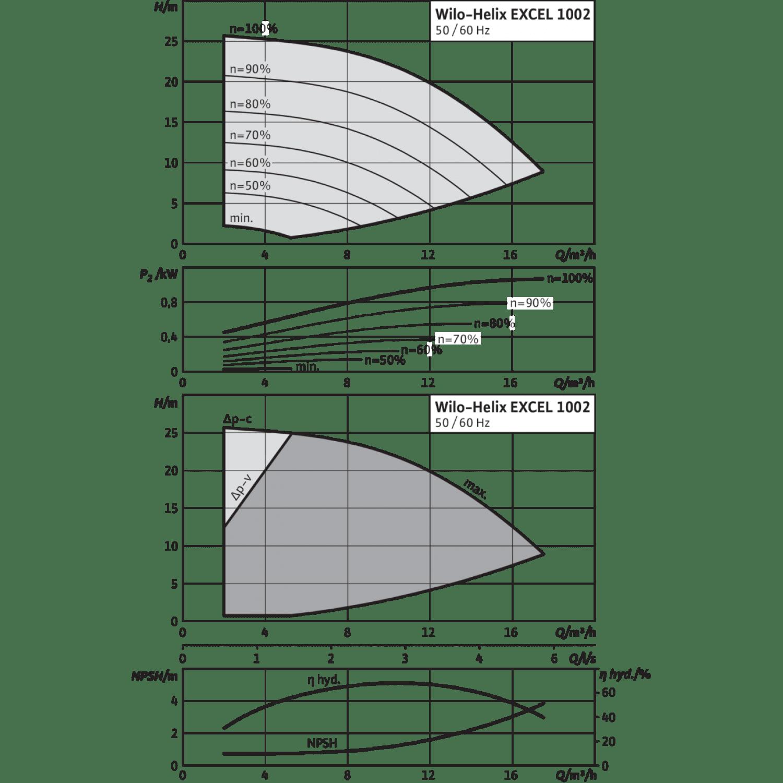 Вертикальный многоступенчатый насос Wilo Helix EXCEL 1002-1/16/E/KS
